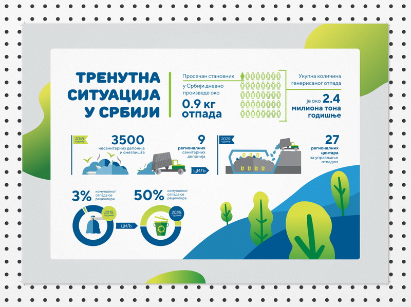 Waste management - Curent situation in Serbia